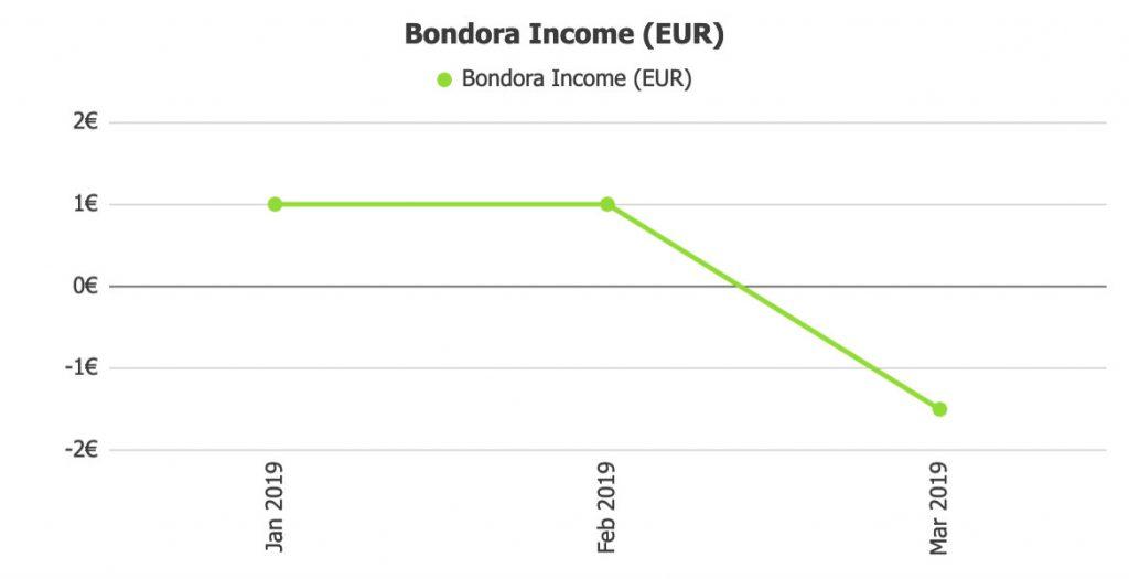 Bondora Income @ Savings4Freedom
