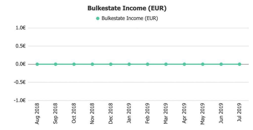 Bulkestate Income @ Savings4Freedom