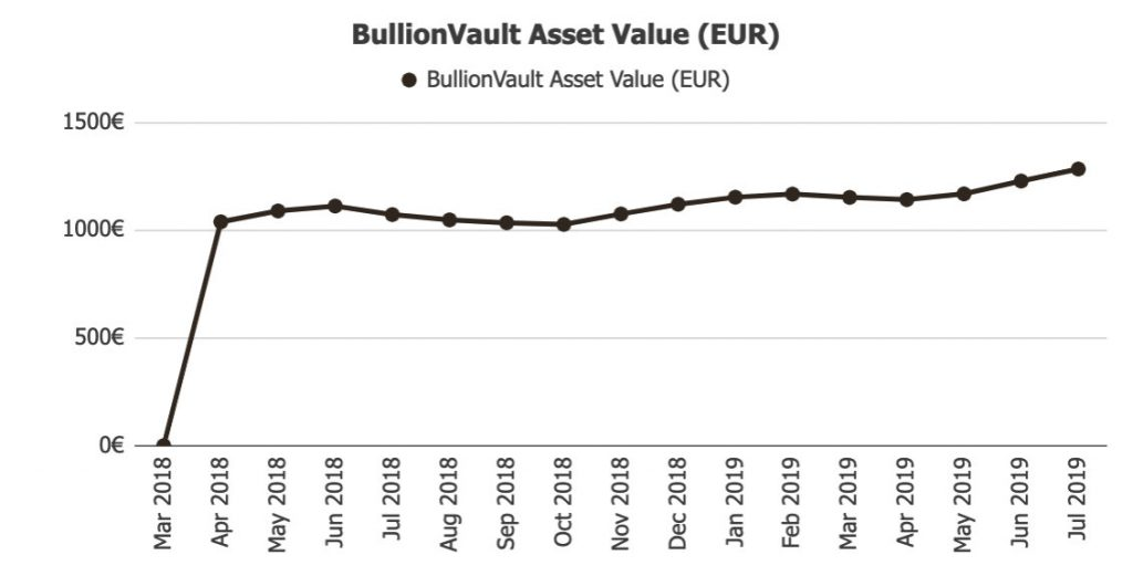 BullionVault Income @ Savings4Freedom