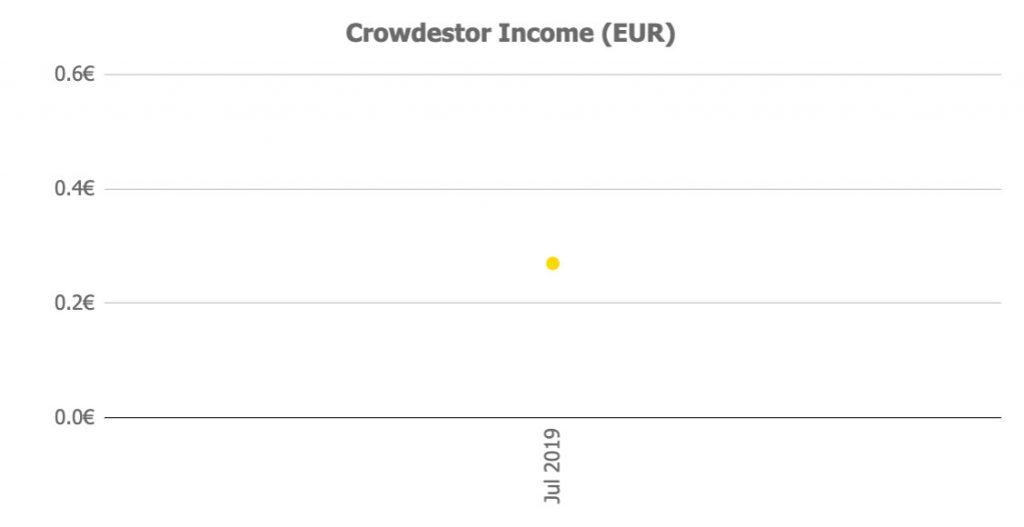 Crowdestor Income @ Savings4Freedom