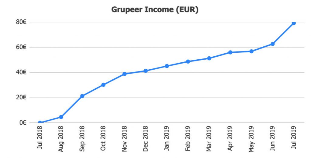 Grupeer Income @ Savings4Freedom