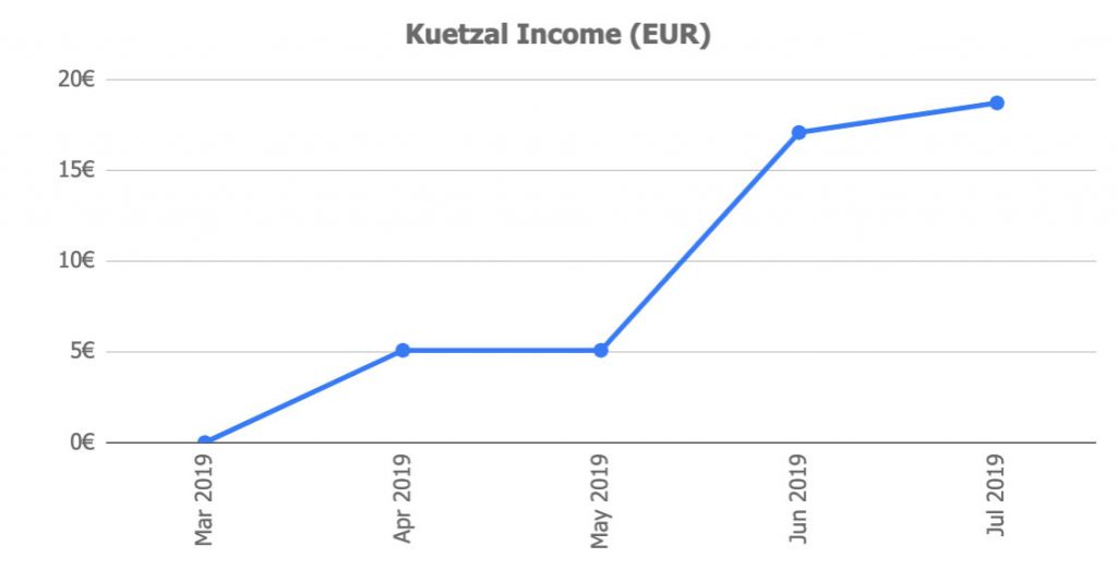 Kuetzal Income Jul19 @ Savings4Freedom