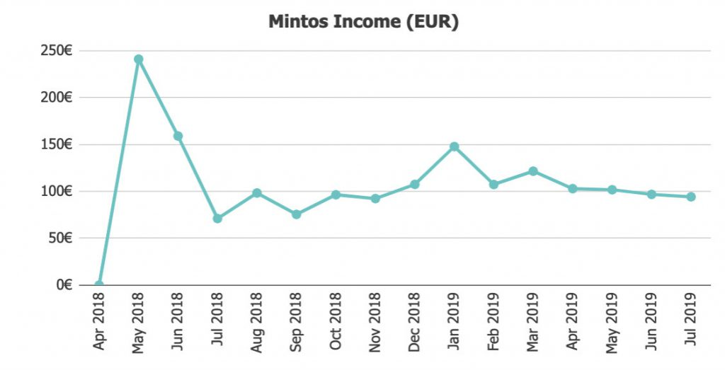 Mintos Income @ Savings4Freedom