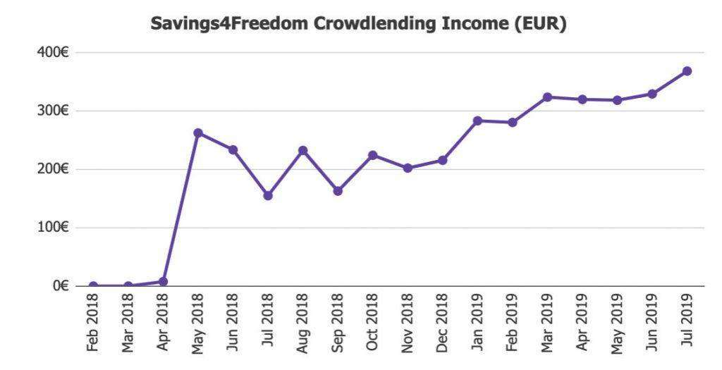 Income Jul19 @ Savings4Freedom