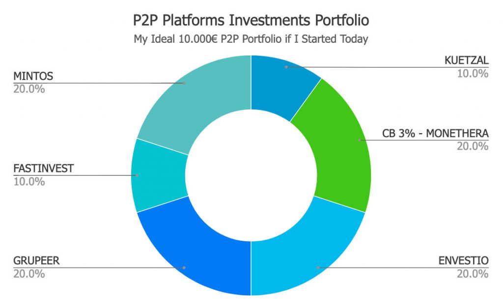My ideal 10.000€ P2P portfolio if I started today @ Savings4Freedom