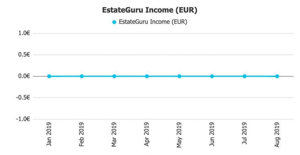 EstateGuru Returns @ Savings4Freedom