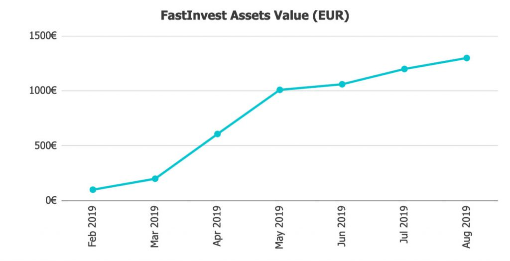 FastInvest Asset Value @ Savings4Freedom