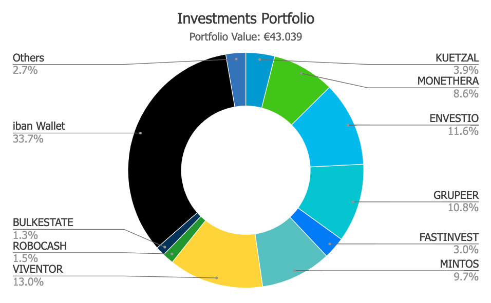 Savings4Freedom Portfolio August 2019
