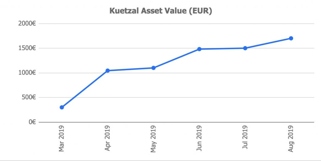 Kuetzal Asset Value August 2019 @ Savings4Freedom
