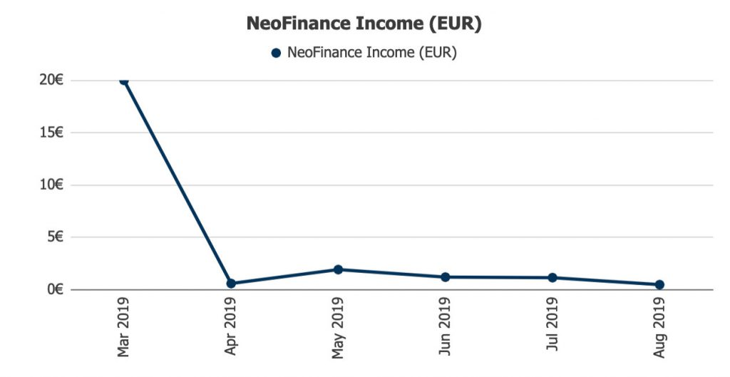 NeoFinance Returns @ Savings4Freedom