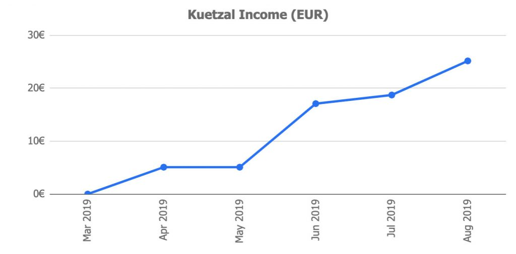 Kuetzal Returns August 2018 @ Savings4Freedom