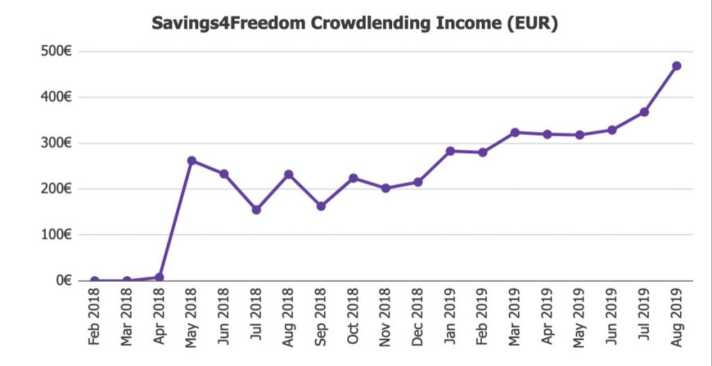 Savings4Freedom Total Returns August 2019