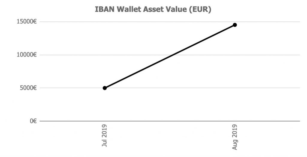 iban Wallet Assets Value @ Savings4Freedom