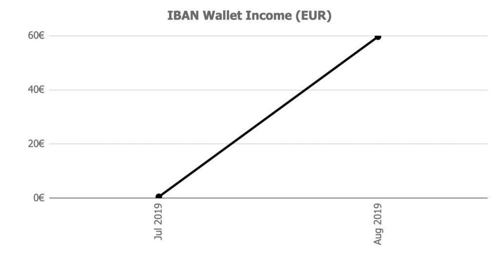 iban wallet returns @ Savings4Freedom
